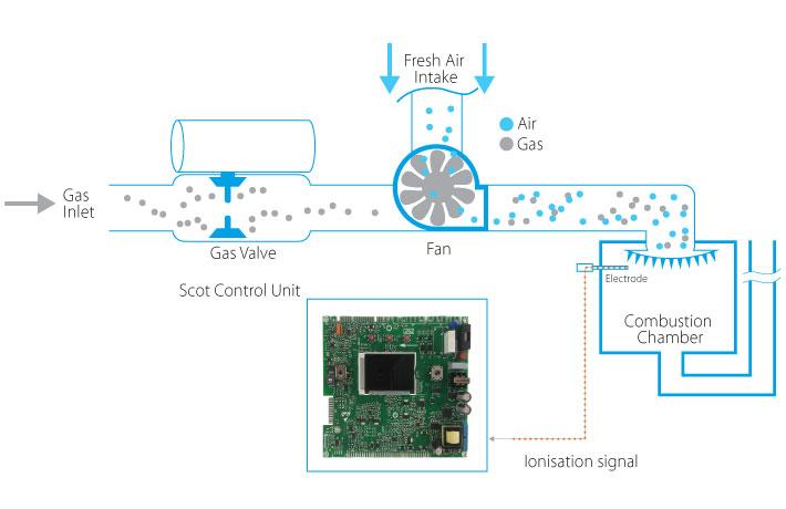 Gaasikatel Daikin Lambda Gx, automaatne gaasi kohandamise süsteem