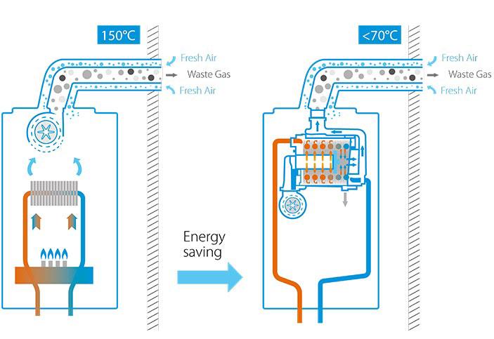 Gaasikatel Daikin tööpõhimõte